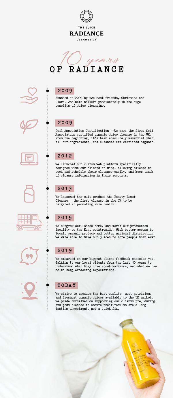 10 Years of Radiance Infographic